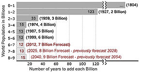 Number of years taken for World Population to ...