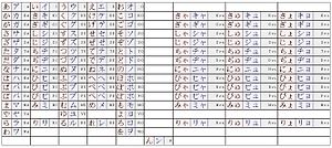 English: Hiragana(Red)/Katakana(Blue)/Romaniza...