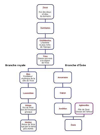 Amour De Zeus En 2 Lettres : amour, lettres, Énée, Wikipédia