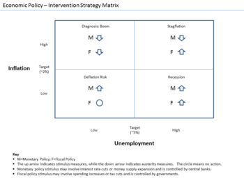 Economic Interventionism Wikipedia
