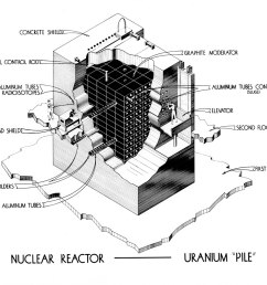graphite moderated reactor [ 1200 x 884 Pixel ]