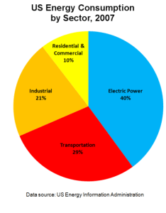 Figure this pie chart shows how energy is used in the united states also high school earth science conservation wikibooks open rh enbooks