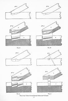 Image Result For Types Of Wood Connections
