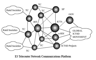 A Guidebook for Managing Telecentre Networks/Print version