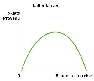 Dansk: Laffer-kurven