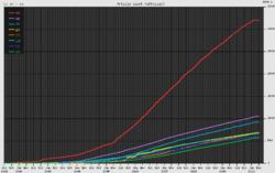 El crecimiento de Wikipedia ha sido aproximadamente exponencial en varias de las ediciones con mayor número de art�culos.