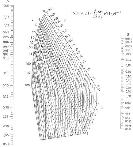 LARSON NOMOGRAMM PDF
