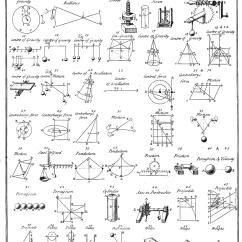 Conic Sections Diagram 1999 Toyota Land Cruiser Wiring Máquina Simples  Wikipédia A Enciclopédia Livre