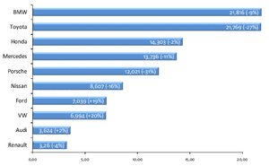 English: The top 10 car brands by brand value ...