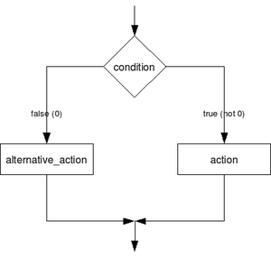 C language example. Illustrates if-else statement.