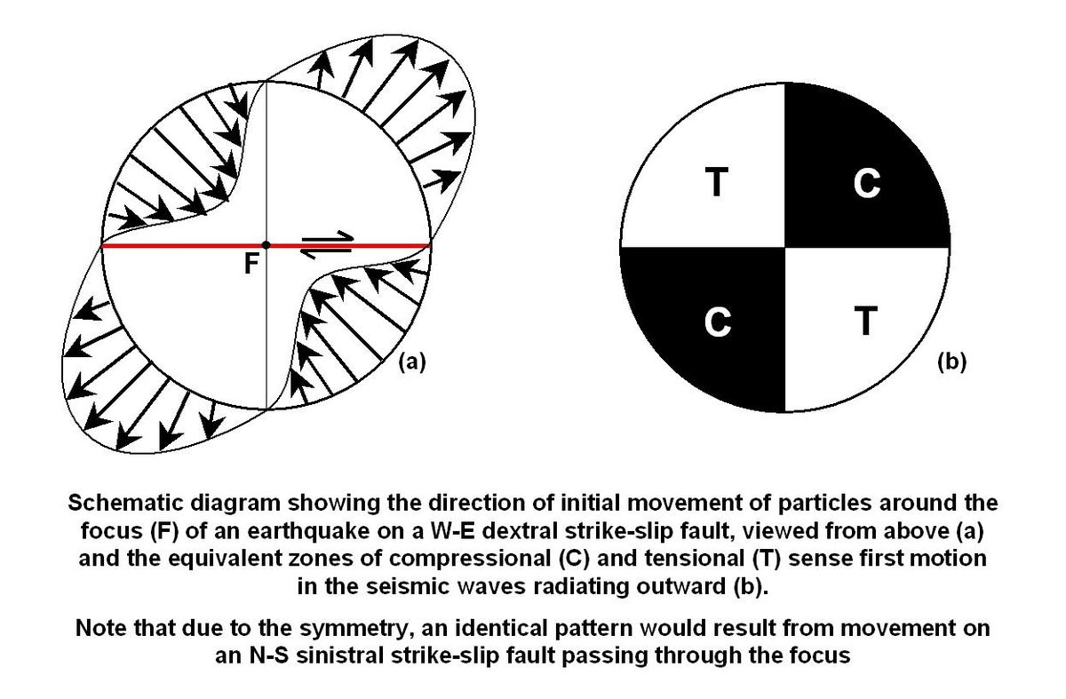 3 types of faults diagram peg perego gator hpx wiring focal mechanism wikipedia