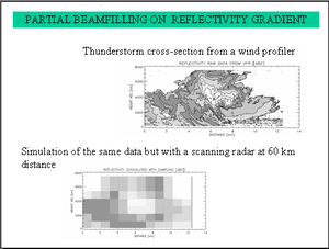 Profiler high resolution view of a thunderstor...