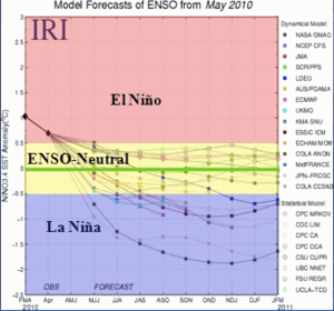 English: A graph of forecasts for the El Niño-...