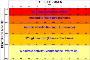 English: Exercise work zones (Fox and Haskell ...