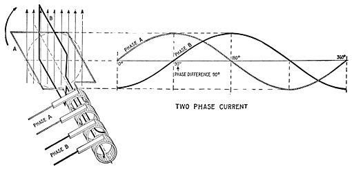 Three Phase Generator Wiring Diagram Diesel Generator