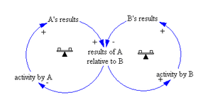 "Causal loop diagram - system archetype ""E..."