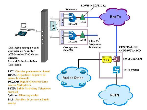 Isdn Wiring Diagram Bucle Local Wikipedia La Enciclopedia Libre
