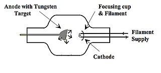 Basic Physics of Digital Radiography/The Basics