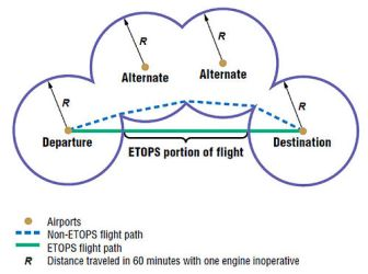 Aviation Question: What is ETOPS? - Moore With Miles
