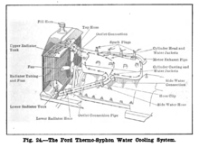 1915 ford model t wiring diagram 2010 holden colorado stereo engine wikipedia overview of the thermosyphon cooling system