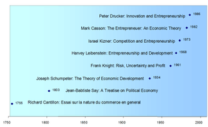 Notable persons and their works in entrepreneu...