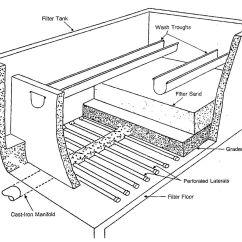 Wastewater Treatment Plant Flow Diagram Bmw E30 Starter Wiring Rapid Sand Filter - Wikipedia