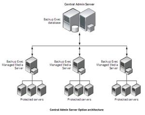 symantec endpoint protection architecture diagram common base configuration circuit backup exec wikipedia edit