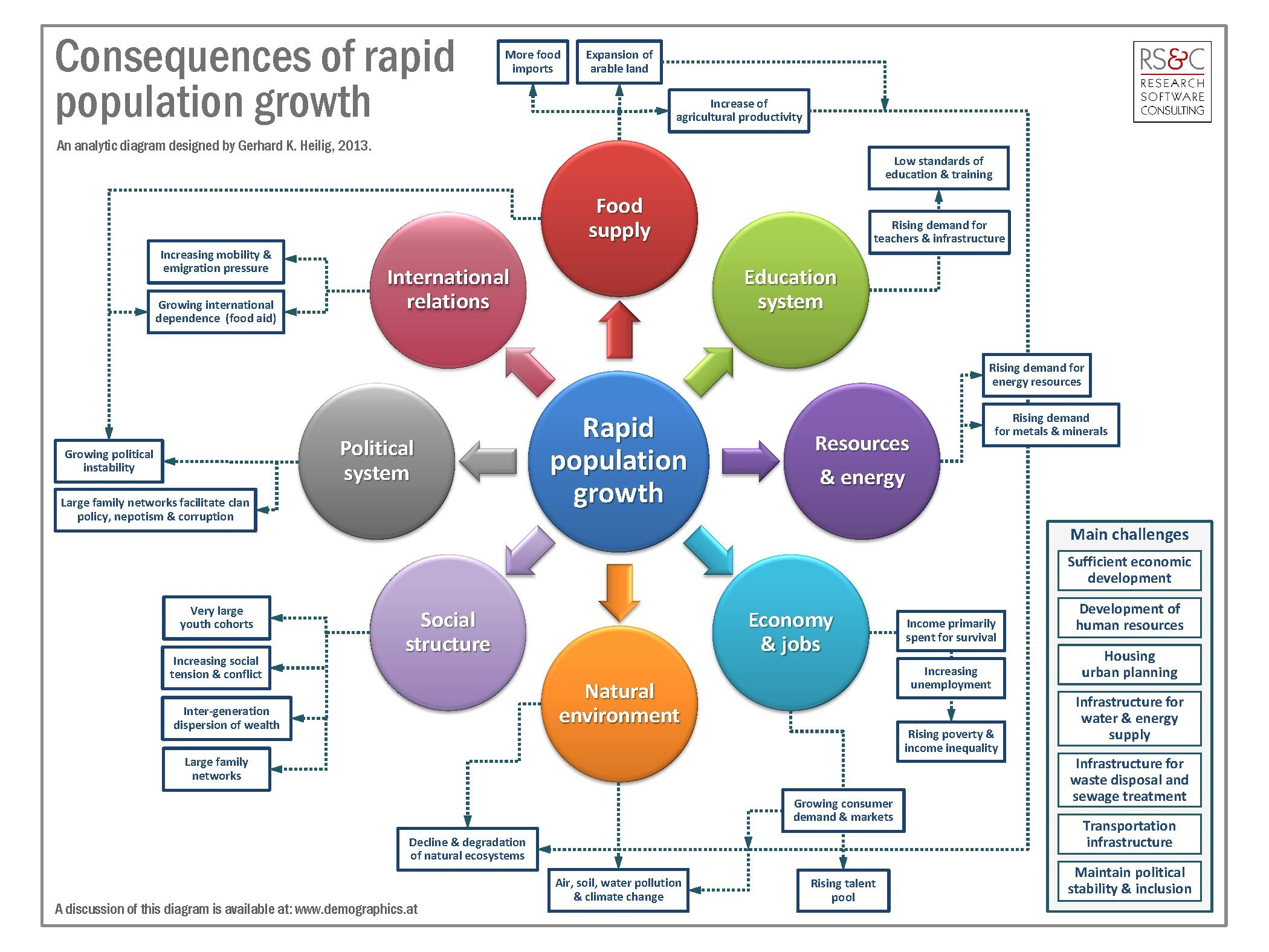 File Consequences Of Rapid Population Growth
