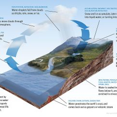 Water Cycle Diagram With Questions Subaru Legacy Engine Wikipedia