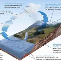 water cycle wikipedia surface flow chart surface runoff diagram [ 1200 x 750 Pixel ]