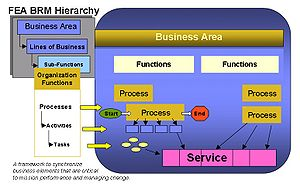 FEA business reference model: Processes are a ...