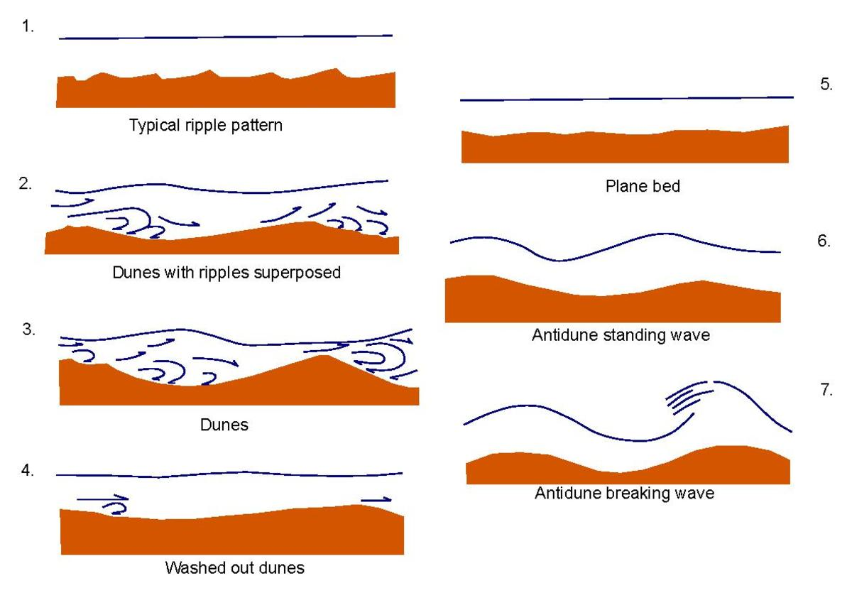 diagram of dune formation 2003 grand marquis fuse forme di fondo wikipedia