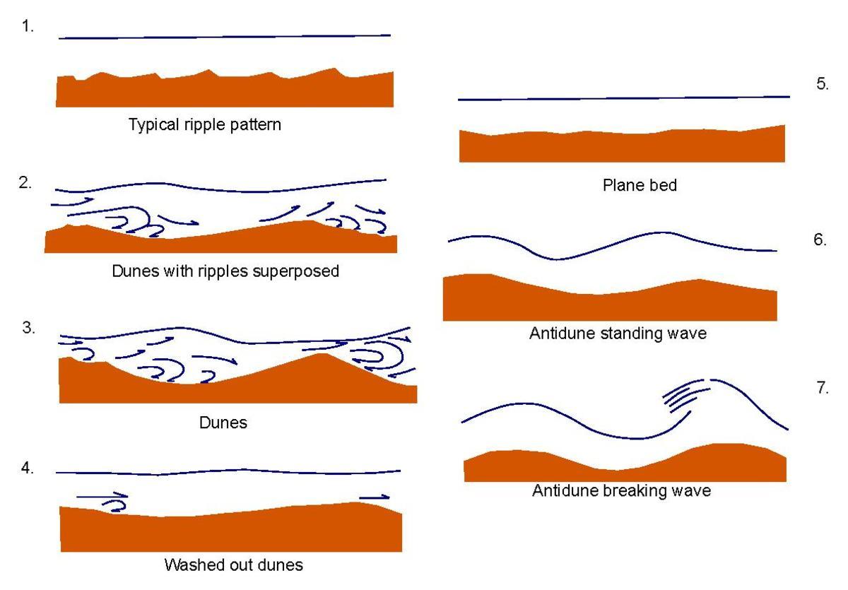 types of sand dunes diagram uk home telephone wiring forme di fondo wikipedia