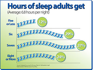 This is a graphic which shows the average hour...