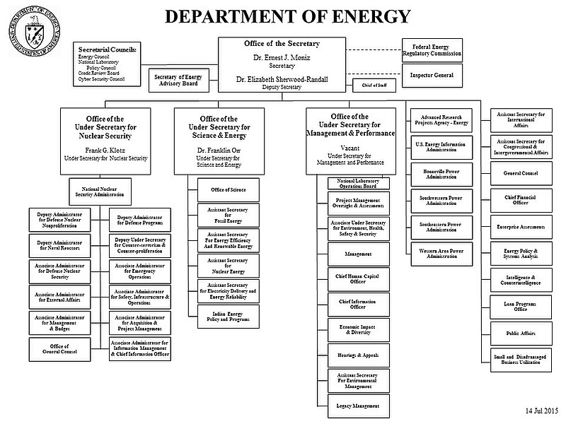 File:US Department of Energy organizational chart July