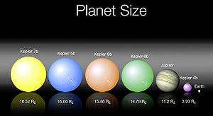 The first five planets discovered by Kepler, c...