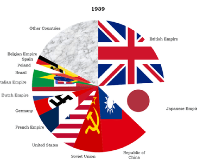 Population Distribution By Country In 1939