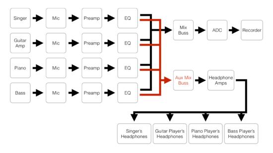 band flow diagram