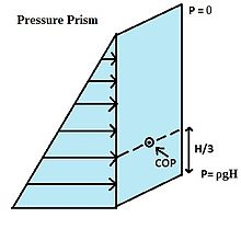 Pressure Fluid Mechanics