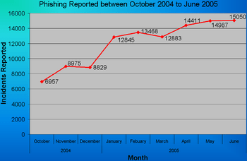 English: Chart I made for the Phishing article...