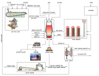 File:Flow chart of blast-furnace production he.png ...