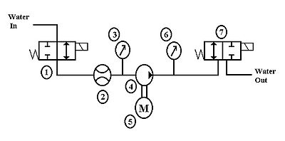how to read solenoid valve diagrams sailboat ac wiring diagram igloo howard community college fall2012 p1 502 lash test wikiversity component description edit 1