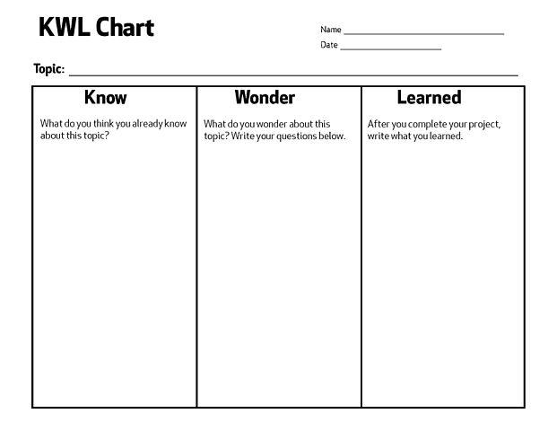 File:KWL Chart.jpg - Wikimedia Commons