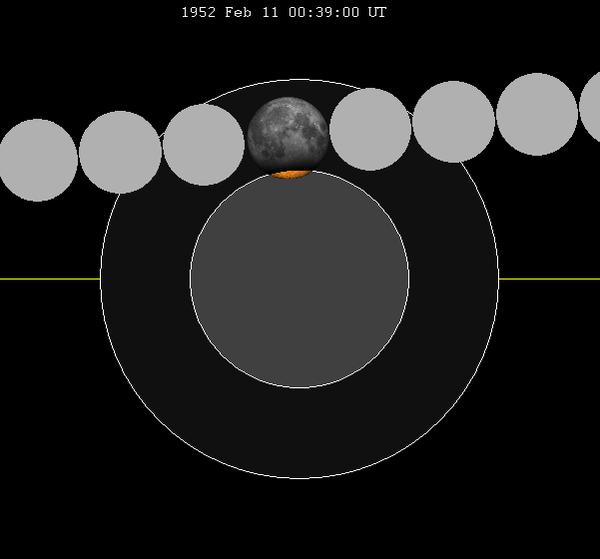 February 1952 Lunar Eclipse