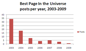 Graphic depiction of number of posts per year ...