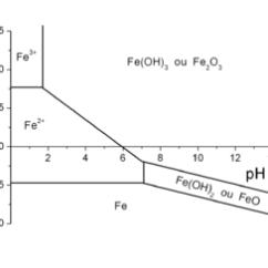 Pourbaix Diagram Fe 2001 Ford F150 Wiring Corrosion Aqueuse — Wikipédia