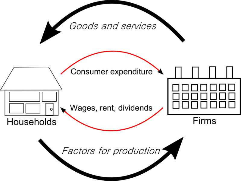Circular flow of goods income