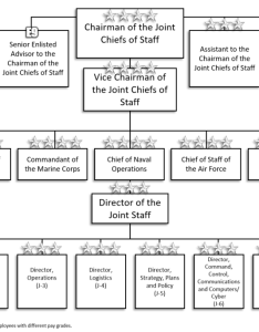 The joint staff organization chart as of march also chiefs howling pixel rh howlingpixel