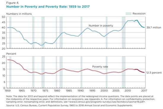 貧困線 - Wikipedia