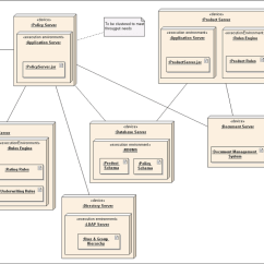 Uml Deployment Diagram Tutorial 3 Gang 2 Way Switch Wiring Uk Wikipedia